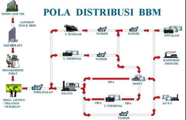 jalur distribusi pertamina ke seluruh kabupaten di indonesia